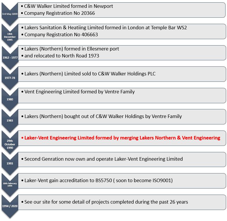 Lakervent Engineering - Lakers Timeline